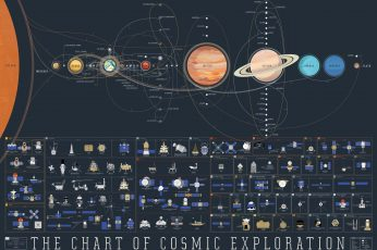 The Chart of Cosmic Exploration chart wallpaper, The Chart of Cosmic Exploration