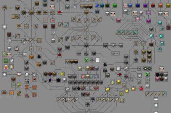 Wallpaper Minecraft Product Tree, Minecraft Production